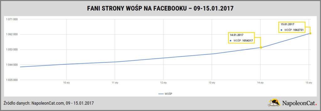 fani_strony_WOSP_na_Facebooku_dzienny_przyrost_analityka_social_media_w_NapoleonCat