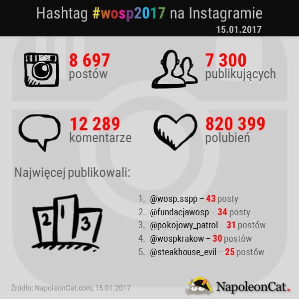 hashtag-wosp2017-na-Instagramie_analityka-Instagrama-w-NapoleonCat