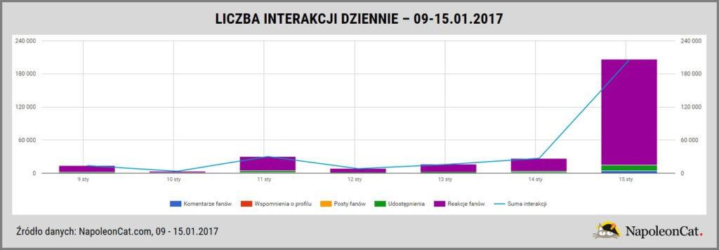 liczba-interackji-dziennie-strona-WOSP-na-Facebooku_analityka-Facebooka-w-NapoleonCat