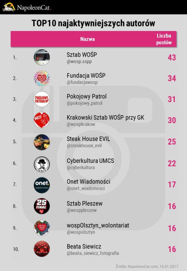 najaktywniejsi-autorzy-wosp2017-na-Instagramie_analityka-Instagrama-w-NapoleonCat