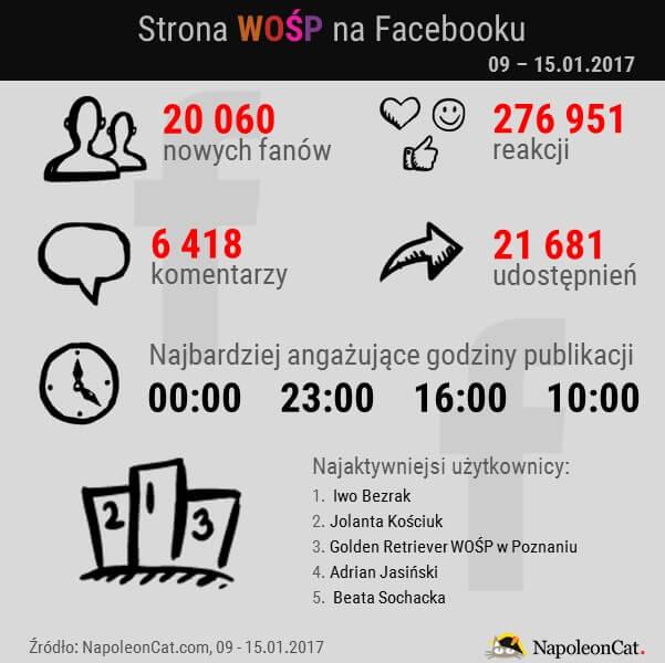 najaktywniejsi-uzytkownicy-na-koncie-WOSP-na-Facebooku_analityka-Facebooka-w-NapoleonCat