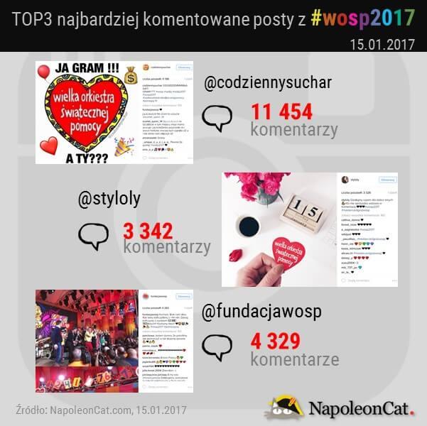 najbardziej-komentowane-posty-z-wosp2017-na-Instagramie_analityka-Instagrama-w-NapoleonCat