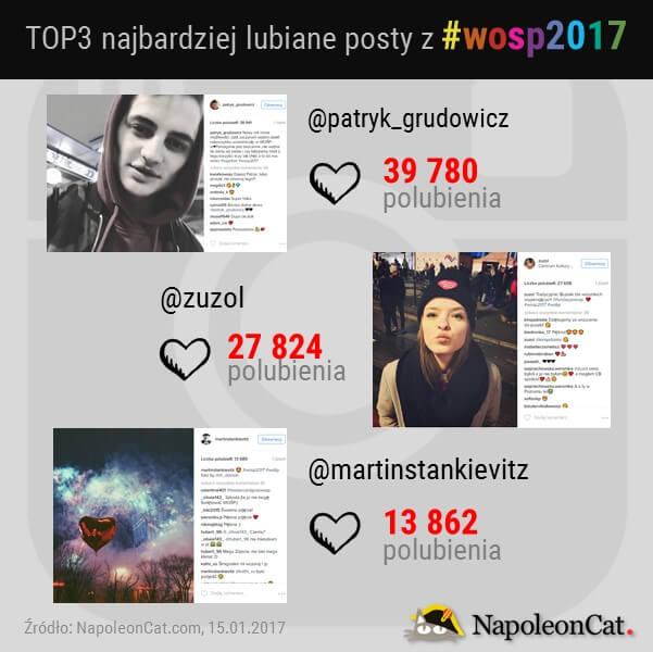 najbardziej-lubiane-posty-z-wosp2017-na-Instagramie_TOP3_analityka-Instagrama-w-NapoleonCat