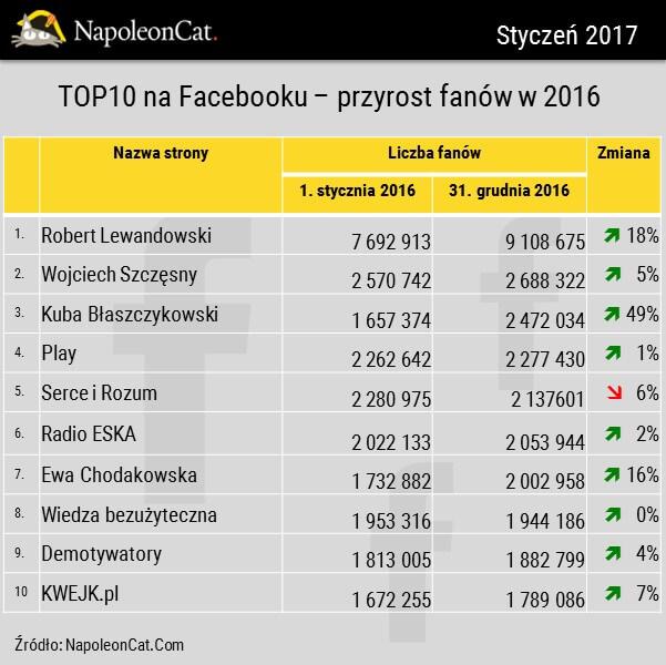 najpopularniejsze strony z 2016 r