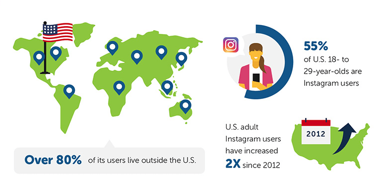 Instagram demographics_websitebuider.org infographic