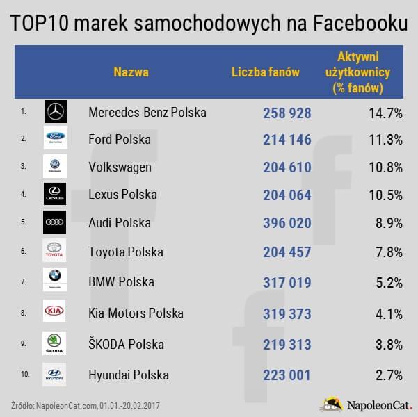 Najpopularniejsze marki samochodowe na Facebooku_liczba fanow_aktywni fani