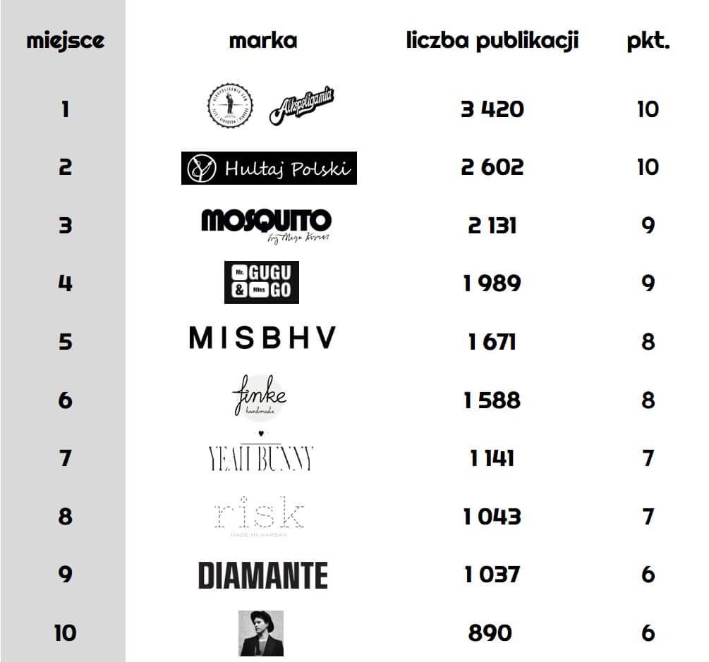 Ranking-najpopualrniejszych-polskich-marek-modowych-w-internecie_liczba-publikacji-w-sieci_zrodlo-Newspoint