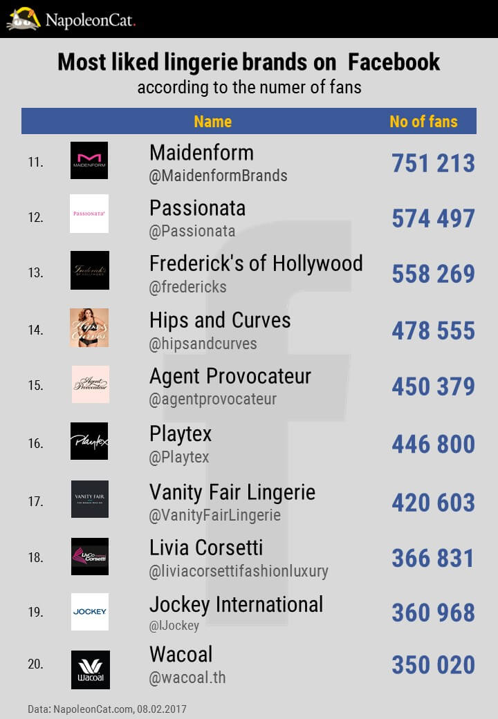 TOP20-most-liked-lingerie-brands-on-Facebook_social-media-analytics-in-NapoleonCat