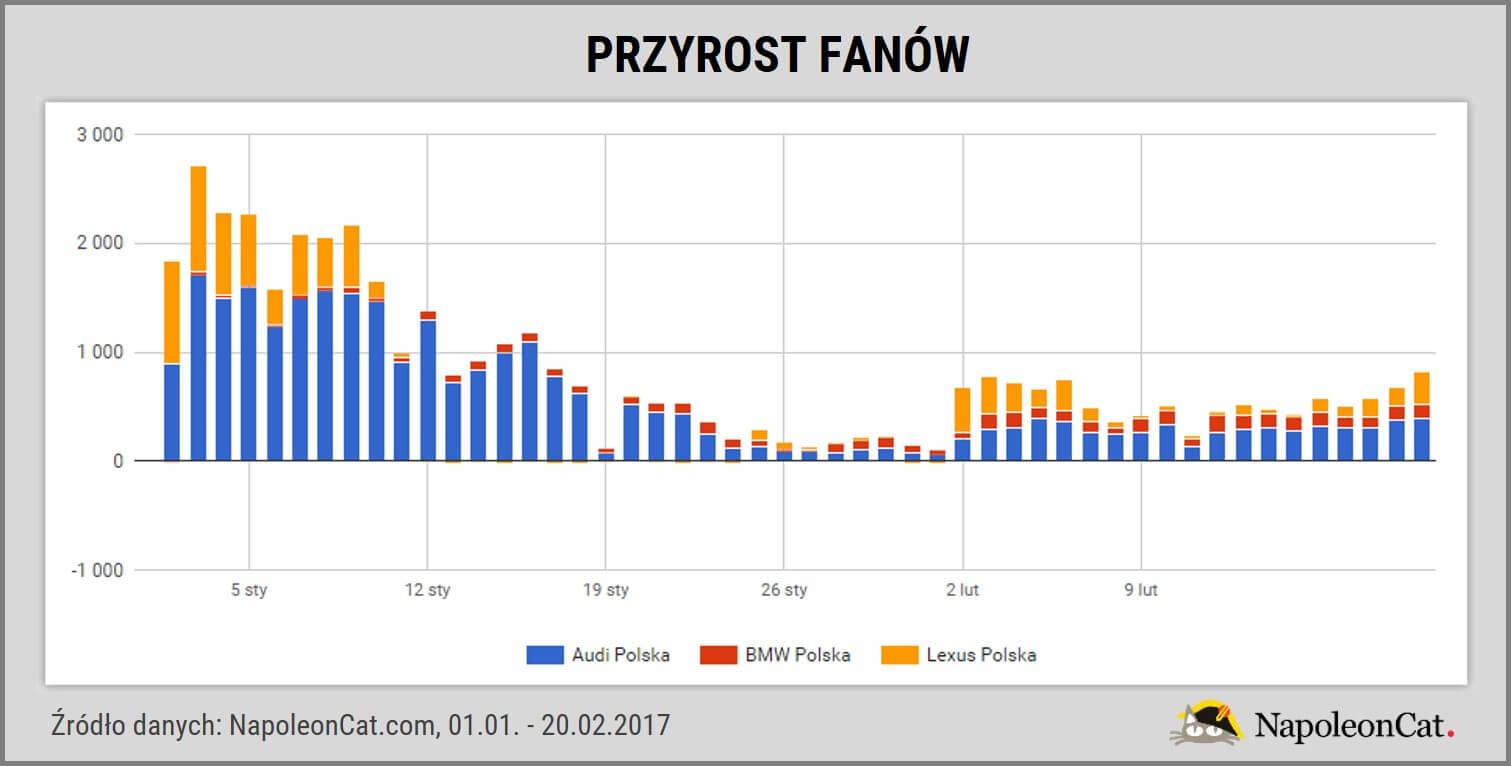 TOP3 najpopularniejsze marki samochodowe na Facebooku_przyrost fanow