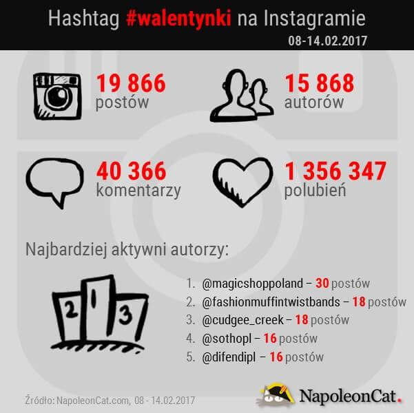 hashtag-walentynki-na-Instagramie_analityka-Instagrama_NapoleonCat_20170214