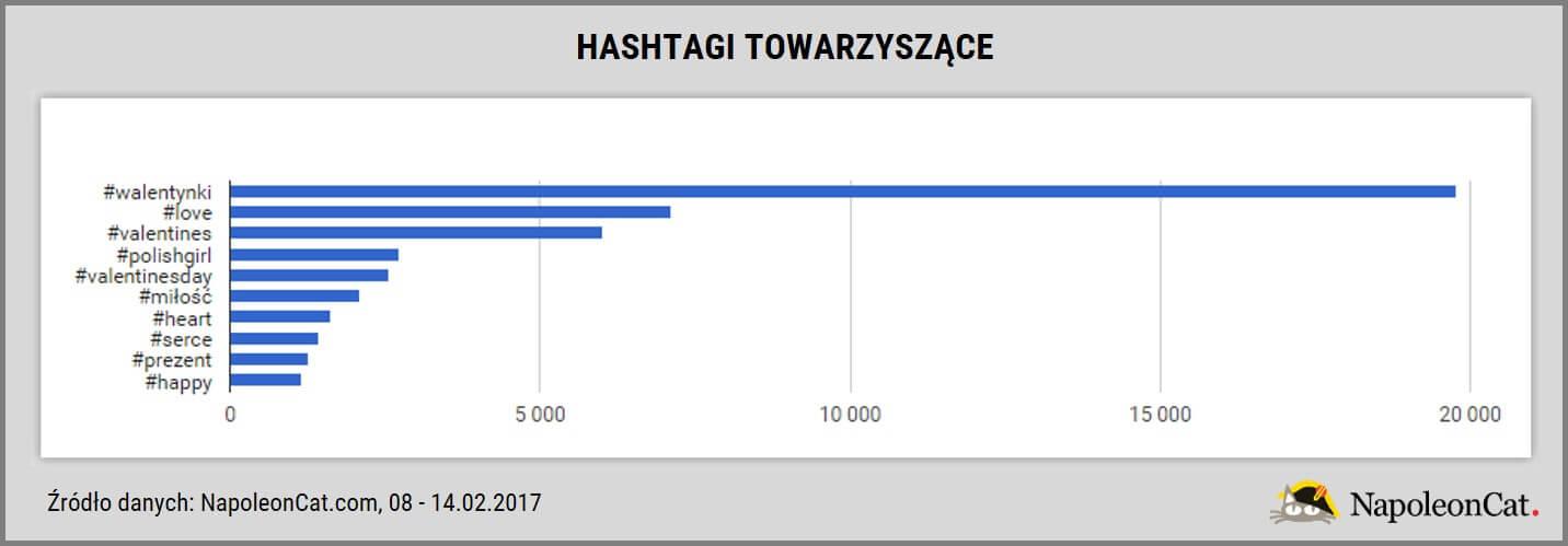 hashtag-walentynki-na-Instagramie_hashtagi-towarzyszace_analityka-Instagrama_NapoleonCat_20170214
