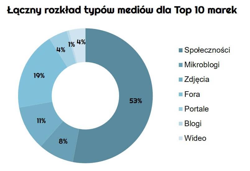 ranking-najpopularniejszych-polskich-marek-modowych-w-internecie_laczny-rozklad-typow-mediow_dane-Newspoint