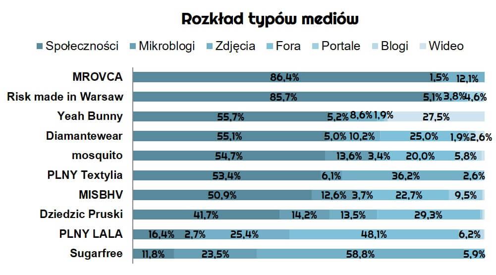 ranking-najpopularniejszych-polskich-marek-modowych-w-sieci_rozklad-typow-mediow_dane-Newspoint