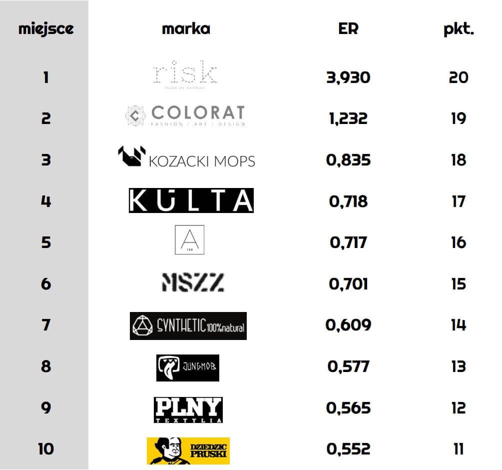ranking-polskich-marek-modowych_Engagement-Rate-na-Facebooku