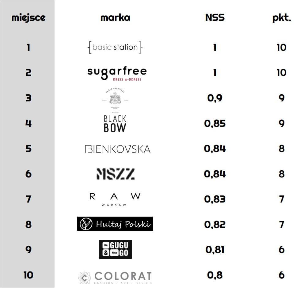 ranking-polskich-marek-modowych_Net_Sentiment_Score_raport-najpopularniejszych-polskich-marek-modowych-w-sieci-w-2016_Newspoint