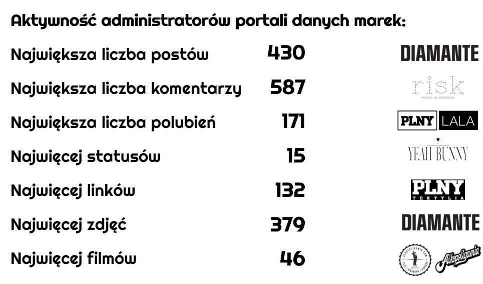 ranking-polskich-marek-modowych_aktywnosc-administratorow-na-Facebooku_najbardziej-aktywne-polskie-marki-modowe-na-Facebooku