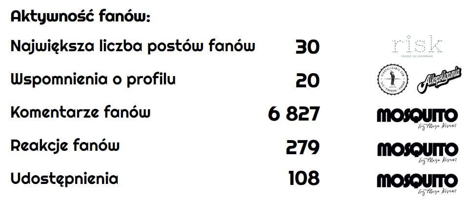ranking-polskich-marek-modowych_aktywnosc-fanow-na-Facebooku_najpopularniejsze-polskie-marki-modowe-na-Facebooku