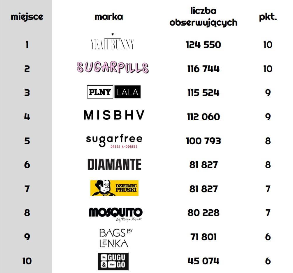 ranking-polskich-marek-modowych_liczba-obserwujacych-na-Instagramie_najpopularniejsze-polskie-marki-modowe-na-Instagramie