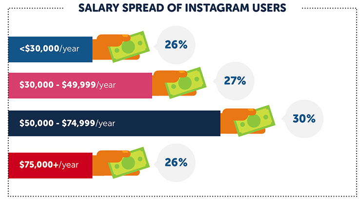 salary spread of instagram users_websitebuider.org infographic
