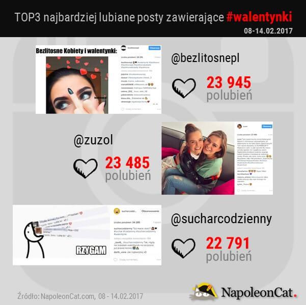 top3-najbardziej-lubiane-posty-z-hashtagiem-walentynki-na-Instagramie_analityka-Instagrama_NapoleonCat_20170214