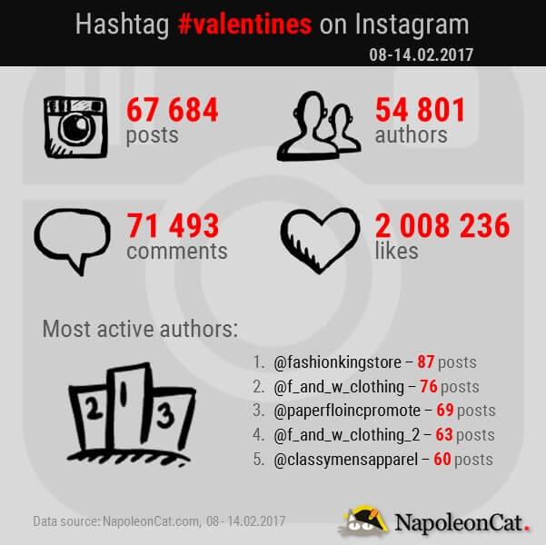 valentines-hashtag-on-Instagram_Instagram-hashtags-analytics-by-NapoleonCat