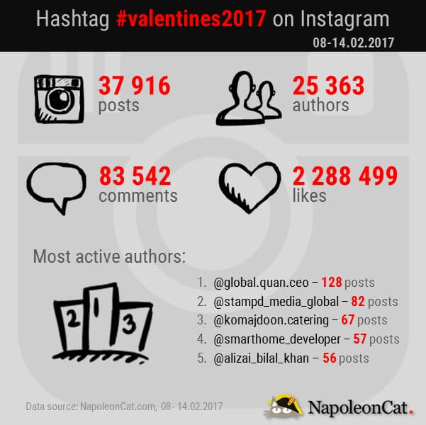 valentines2017-hashtag-on-Instagram_Instagram-hashtags-analytics-by-NapoleonCat