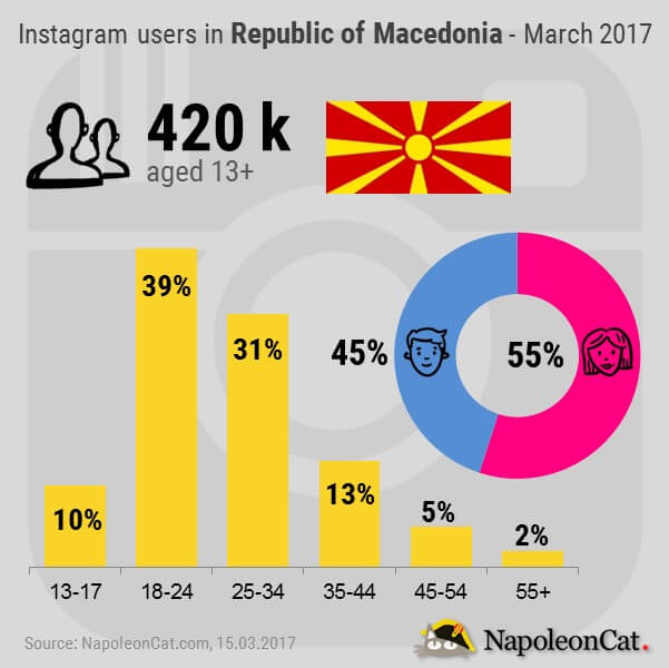 Instagram users in Republic od Macedonia_by NapoleonCat.com_March2017