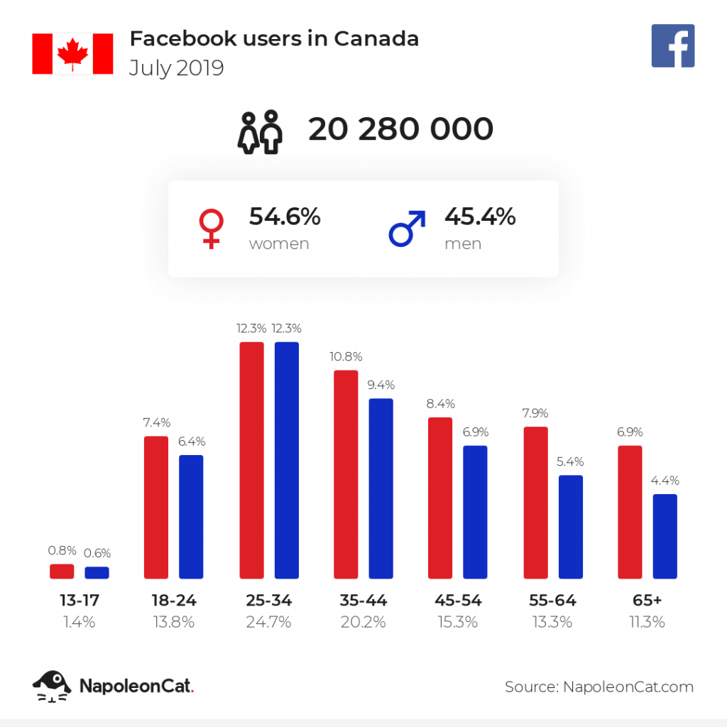 Facebook users in Canada - July 2019