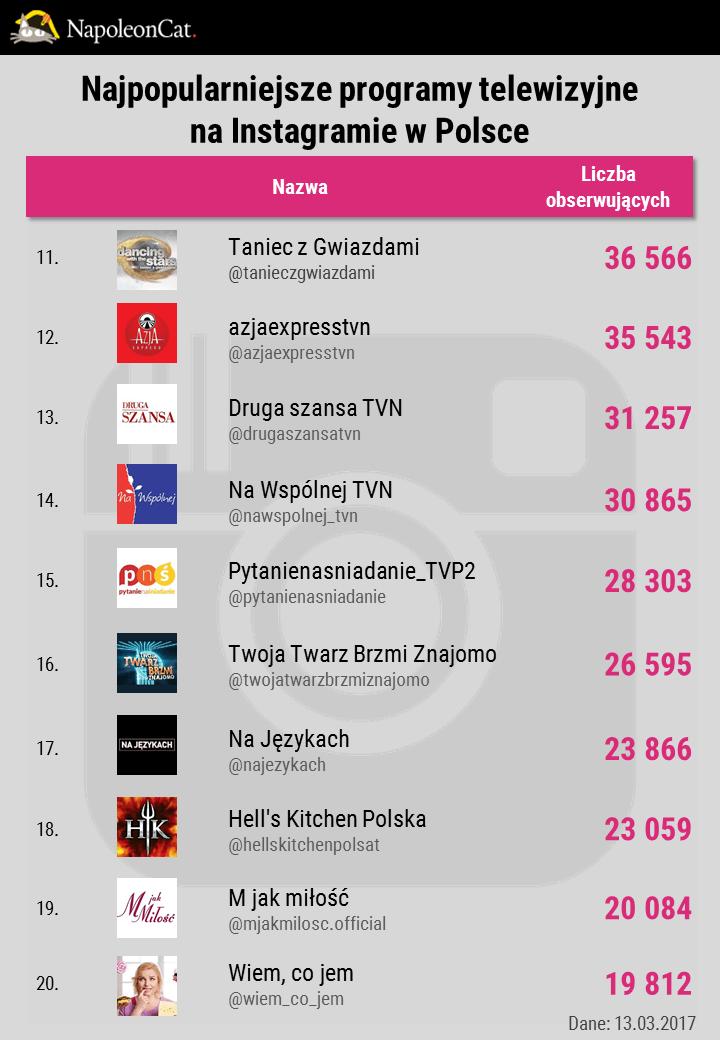 najpopularniejsze-programy-telewizyjne-i-seriale-na-instagramie-w-Polsce_TOP20_dane-NapoleonCat