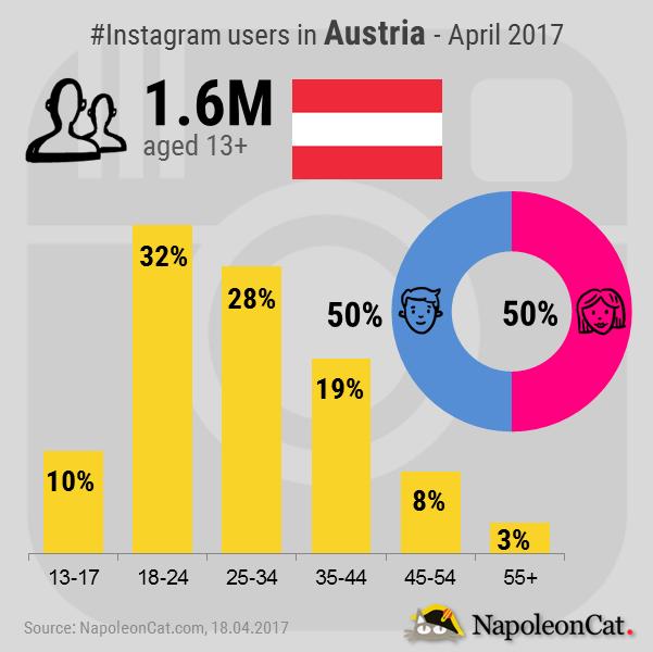 Instagram-user-demographics-in-Austria_Instagram-analytics-in-NapoleonCat