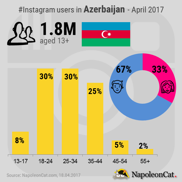 Instagram-user-demographics-in-Azerbaijan_Instagram-analytics-in-NapoleonCat