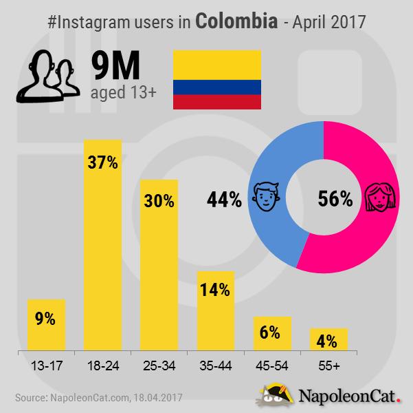 Instagram-user-demographics-in-Colombia_Instagram-analytics-in-NapoleonCat