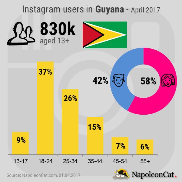 Instagram-user-demographics-in-Guayana_Instagram-analytics-in-NapoleonCat