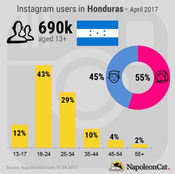 Instagram-user-demographics-in-Honduras_Instagram-analytics-in-NapoleonCat