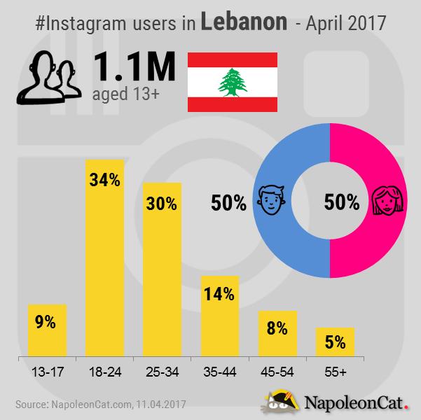 Instagram-user-demographics-in-Lebanon_Instagram-analytics-in-NapoleonCat