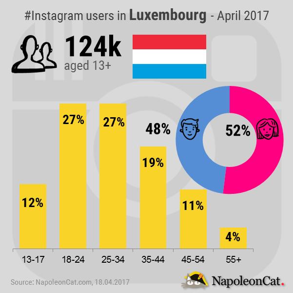 Instagram-user-demographics-in-Luxembourg_Instagram-analytics-in-NapoleonCat