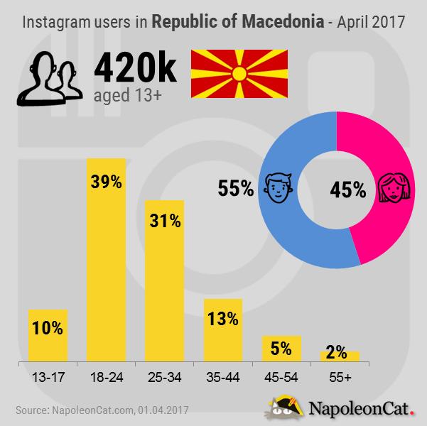 Instagram-user-demographics-in-Republic-of-Macedonia_Instagram-analytics-in-NapoleonCat