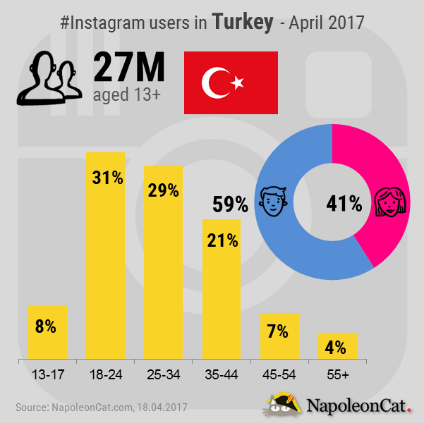 Instagram-user-demographics-in-Turkey_Instagram-analytics-in-NapoleonCat