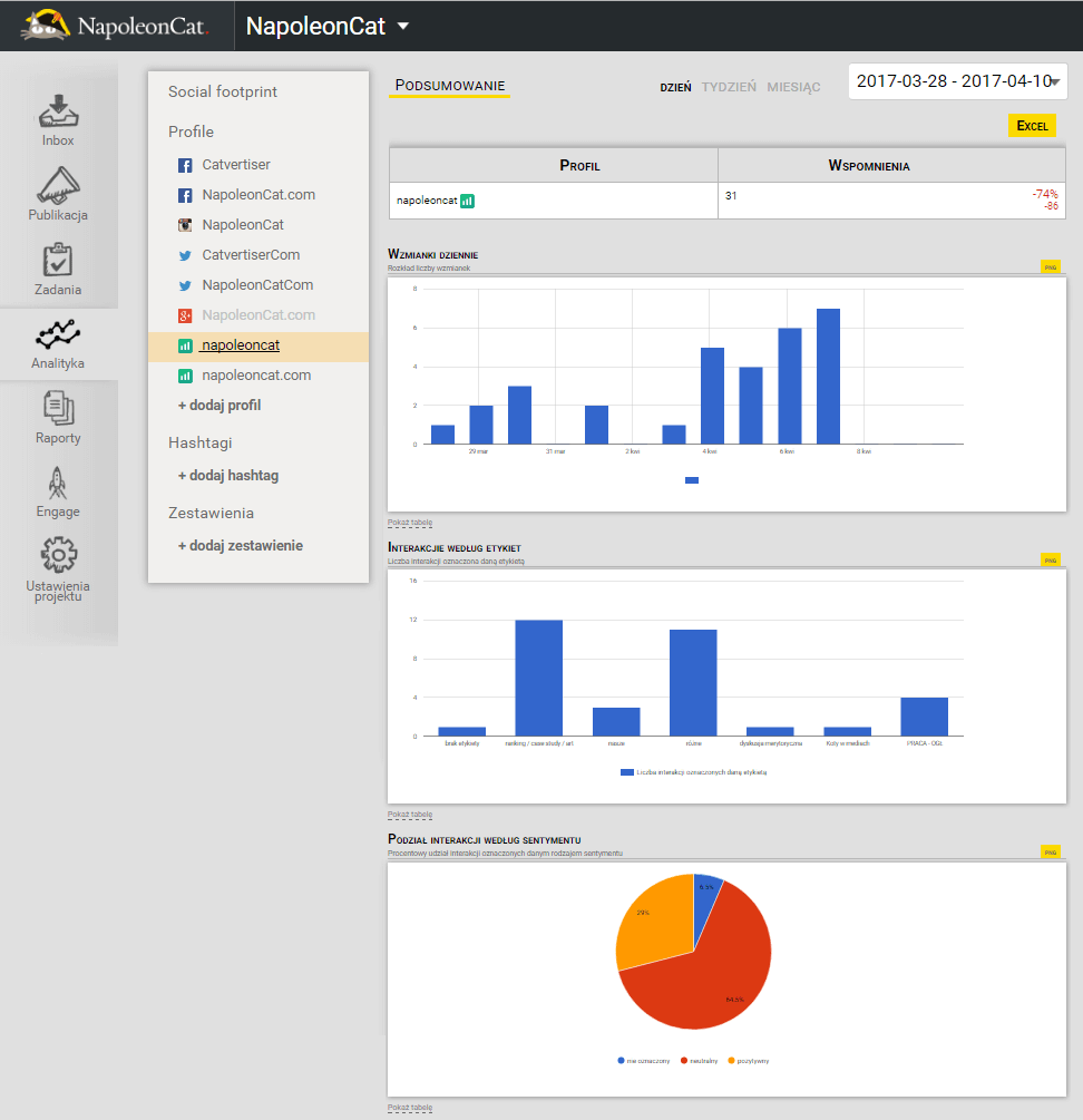 Integracja NapoleonCata z Brand24_analityka-projektow-z-Brand24