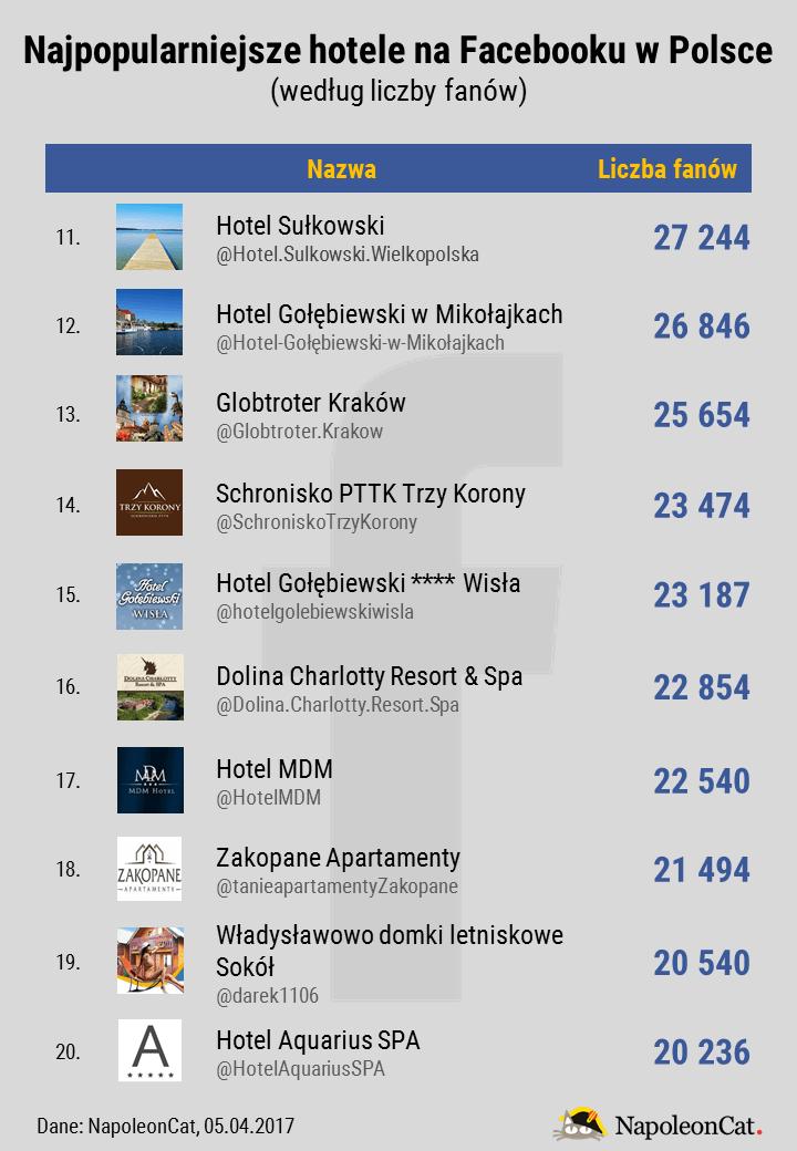 najpopularniejsze-hotele-miejsca-noclegowe-na-Facebooku-w-Polsce_TOP20_dane-NapoleonCat_kwiecien2017