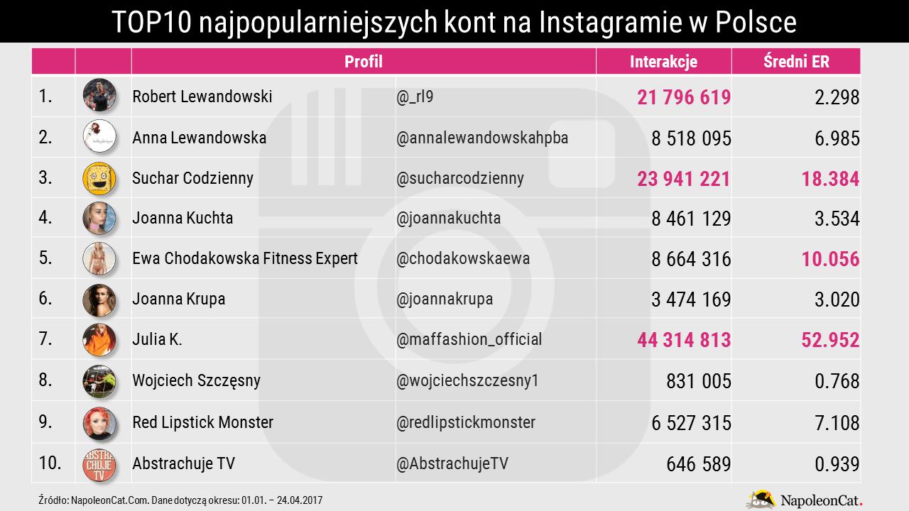 najpopularniejsze-konta-na-Instagramie-w-Polsce_zaangazowanie_analityka-Instagrama-NapoleonCat