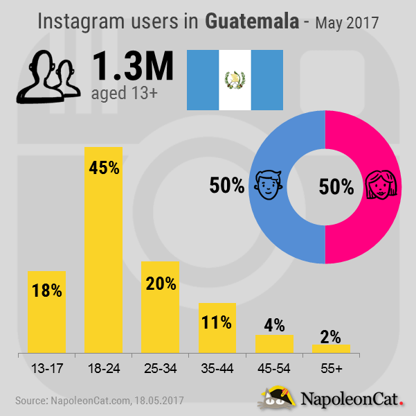 Instagram-user-demographics-in-Guatemala_May-2017_Instagram-analytics-in-NapoleonCat