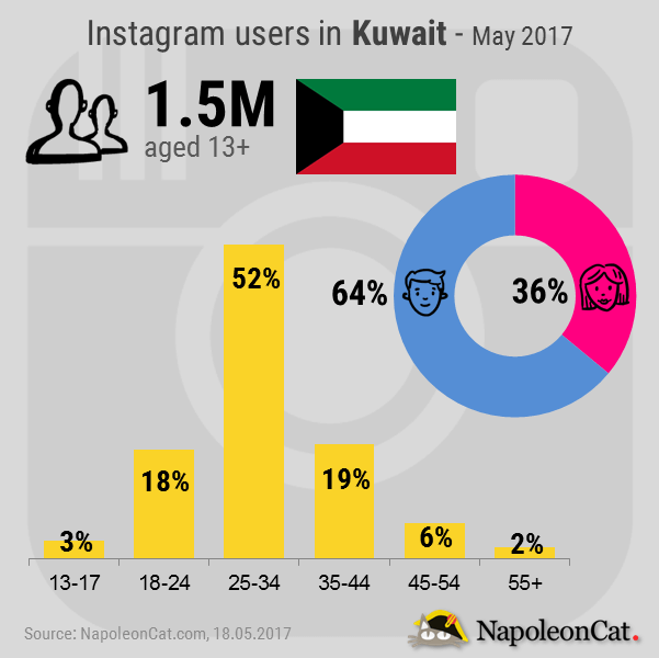 Instagram-user-demographics-in-Kuwait_May-2017_Instagram-analytics-in-NapoleonCat