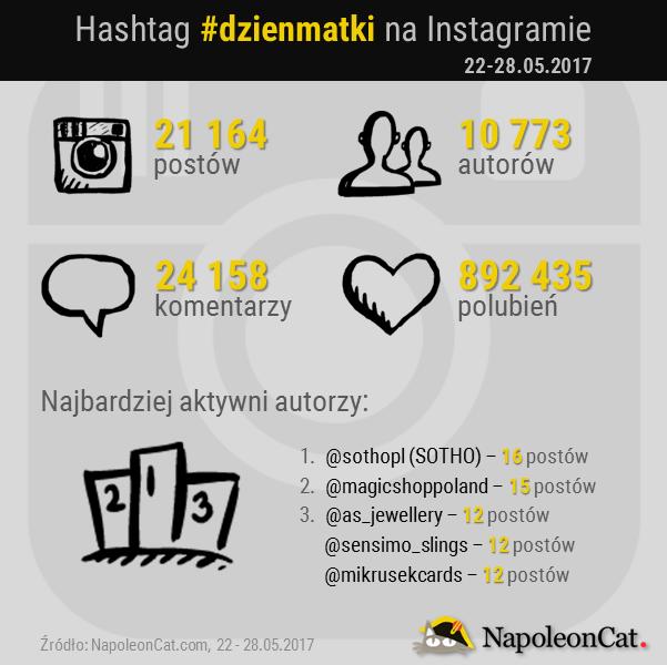 analiza-hashtaga-dzienmatki_analityka-Instagrama_w_NapoleonCat