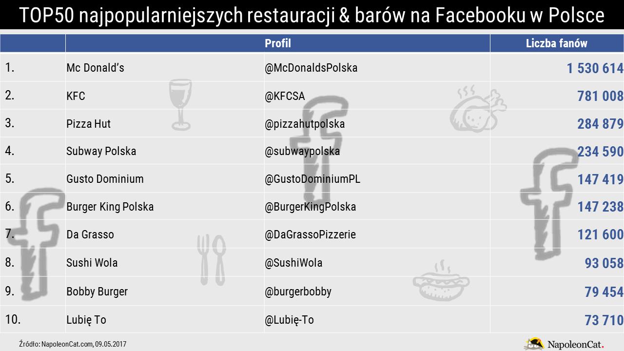 ranking-najpopularniejsze-restauracje-na-facebooku-w-polsce_TOP10_NapoleonCat.com