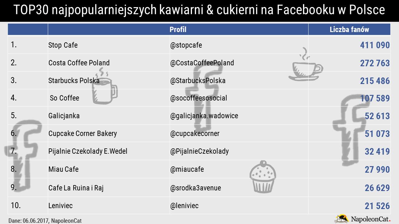najpopularniejsze-kawiarnie-cukiernie-na-facebooku-top10