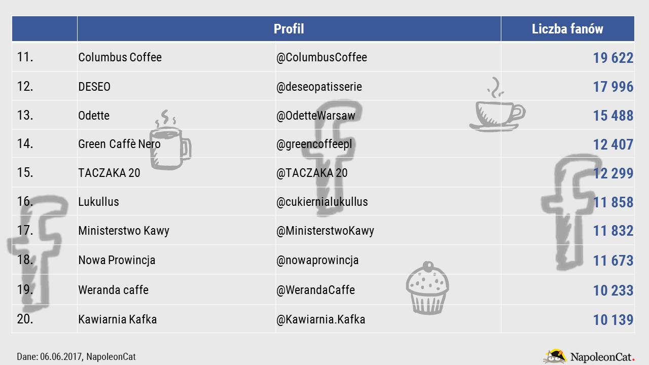 najpopularniejsze-kawiarnie-cukiernie-na-facebooku-top20_2