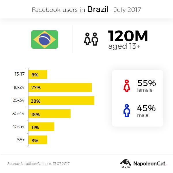 Facebook user demographics in Brazil in July 2017