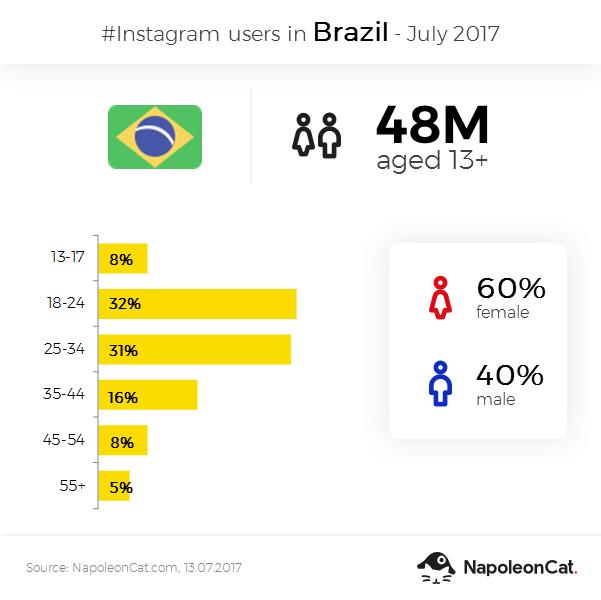 Instagram user demographics in Brazil in July 2017