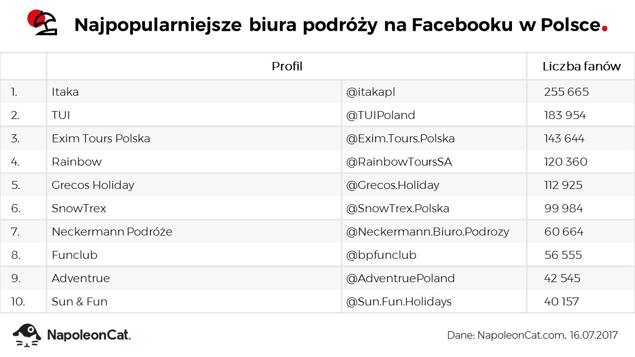 ranking-najpopularniejszych-biur-podrozy-na-Facebooku-lipiec2017_dane-NapoleonCat